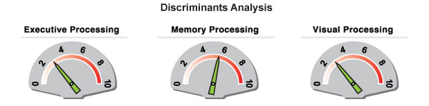 brain map Discriminants Analysis