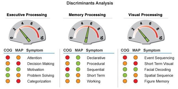brain map Discriminants Analysis